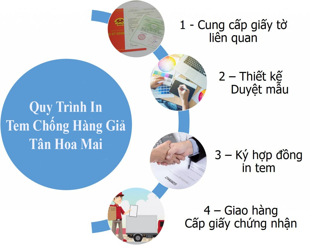 quy trình in tem điện tử