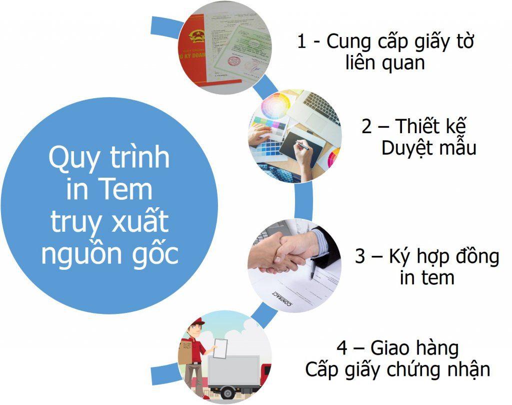 quy trình đăng ký tem truy xuất nguồn gốc